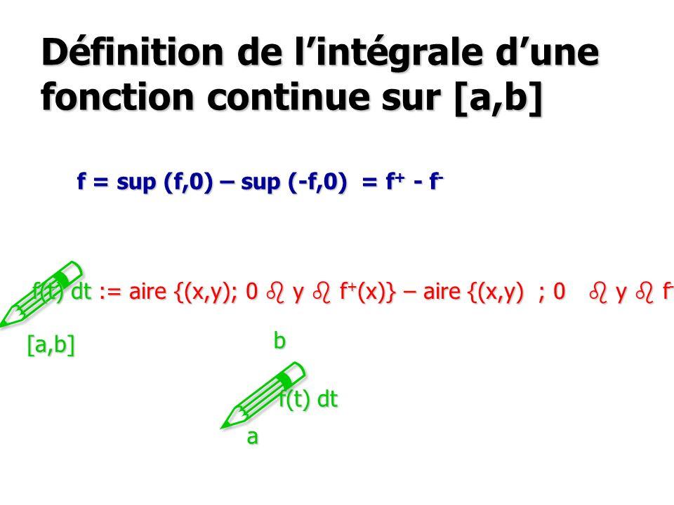 Définition de l'intégrale d'une fonction continue sur [a,b]